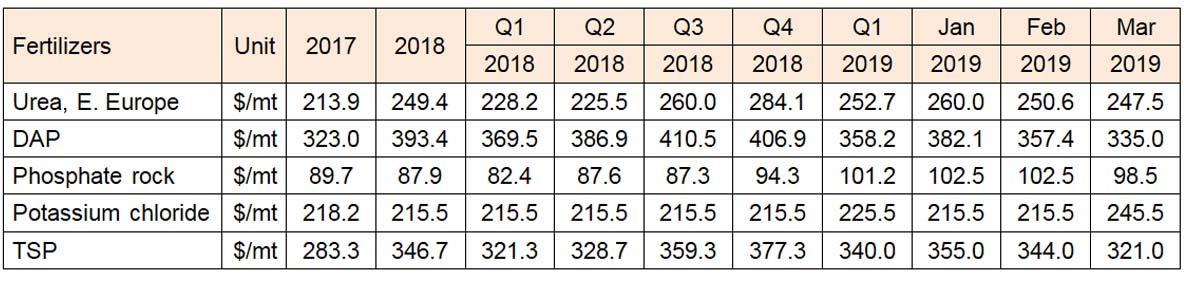 urea fertilizer price, urea price forecast,urea price 2019,urea